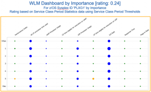 Workload Manager (WLM) Dashboard by Importance