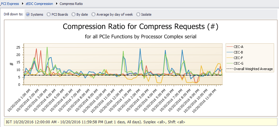 Compression Ratio for Compress Requests Chart