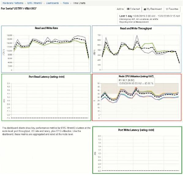 XtremIO Dashboards Multi-Chart