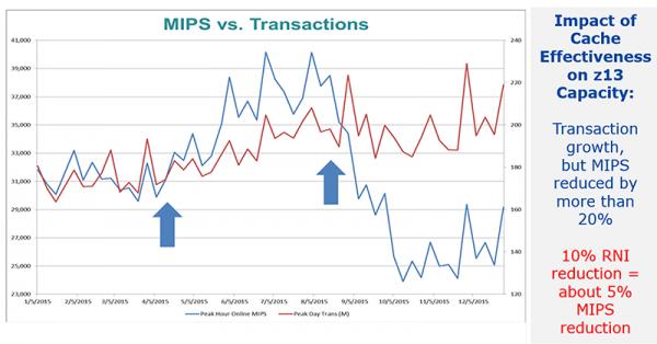 zOS MLC mips vs transactions