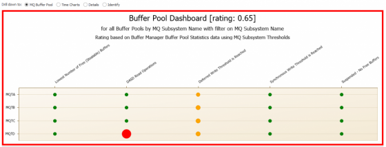 Screenshot of zOS Buffer Pool Dashboard