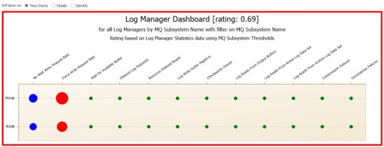 Screenshot of zOS MQ log manager dashboard