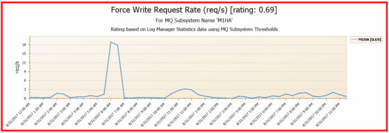 Screenshot of zOS MQ force write request rate