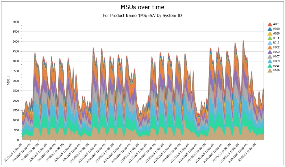 drilldown into msus by system