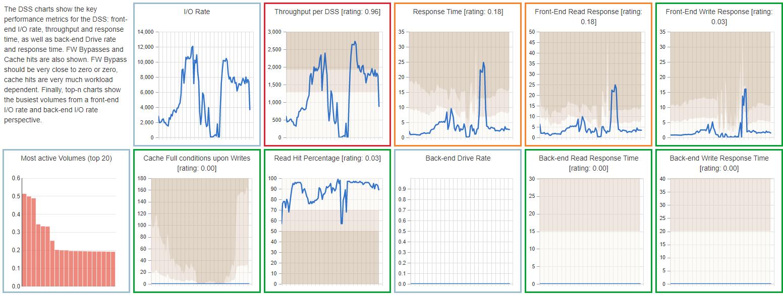 Screenshot Dashboard Mini Charts