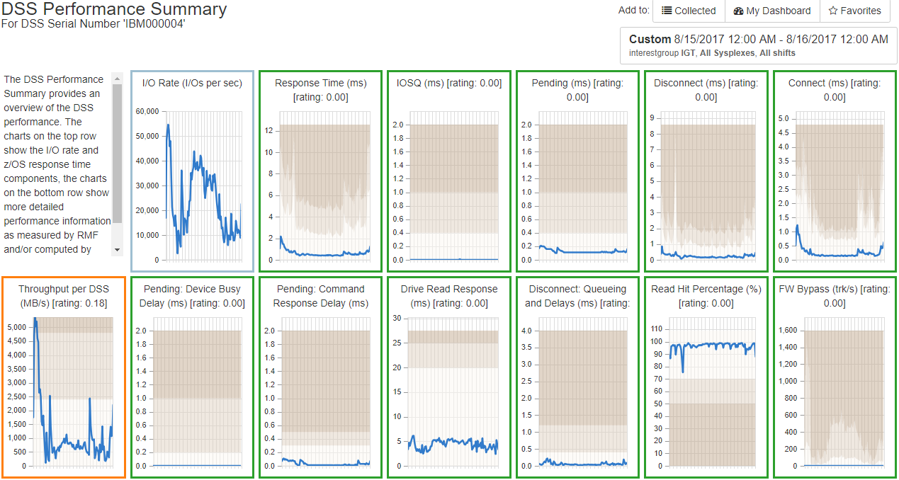 White Box analytics for DSS performance