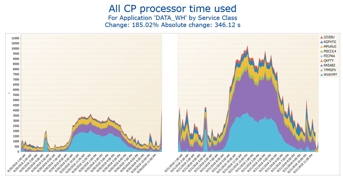 Figure 5: Analyze shared CPU usage