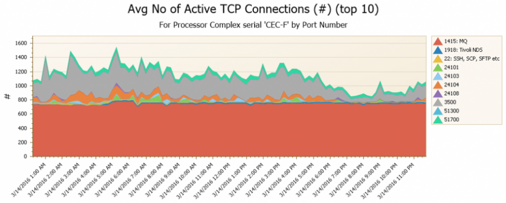 Screenshot of zOS Active TCP Connections chart