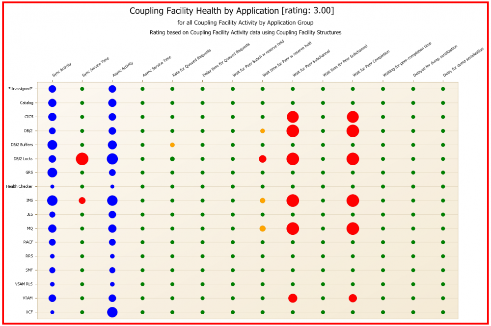 Screenshot of zOS Coupling Facility Health by Application Dashboard