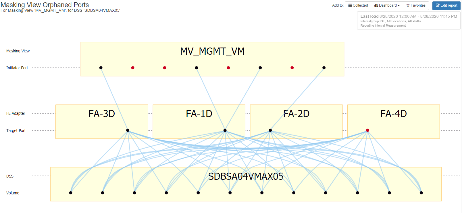 San Fabric Zoning Issues VMAX
